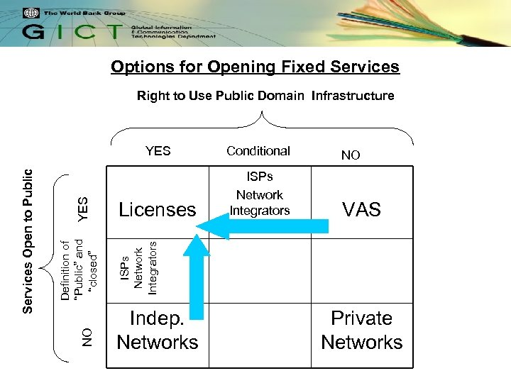 Options for Opening Fixed Services Right to Use Public Domain Infrastructure Conditional NO Licenses