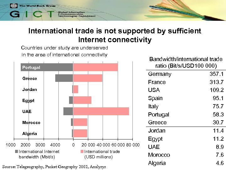 International trade is not supported by sufficient Internet connectivity Countries under study are underserved