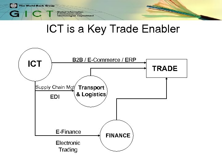 ICT is a Key Trade Enabler B 2 B / E-Commerce / ERP ICT