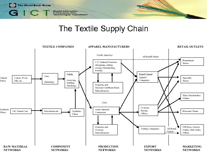 The Textile Supply Chain