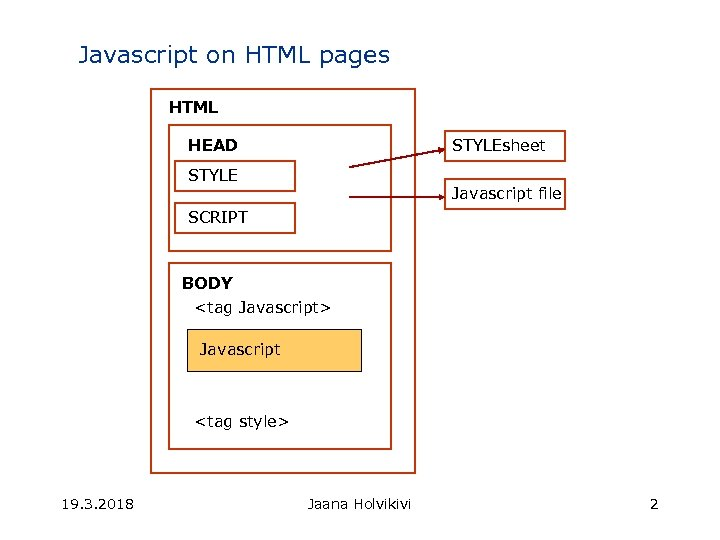 Javascript on HTML pages HTML HEAD STYLEsheet STYLE Javascript file SCRIPT BODY <tag Javascript>