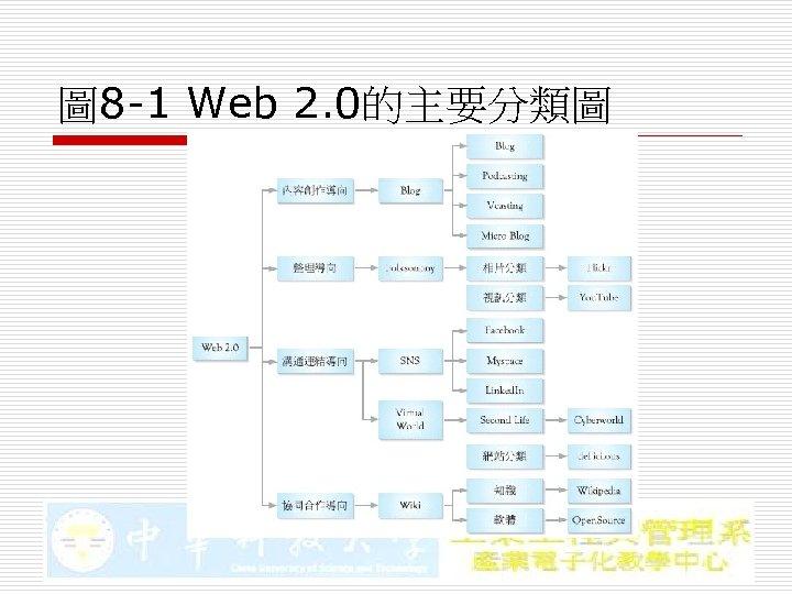 圖 8 -1 Web 2. 0的主要分類圖