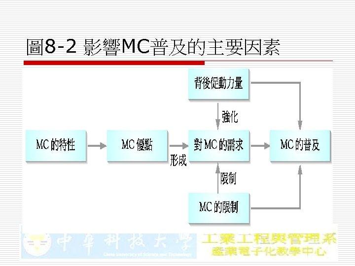 圖 8 -2 影響MC普及的主要因素