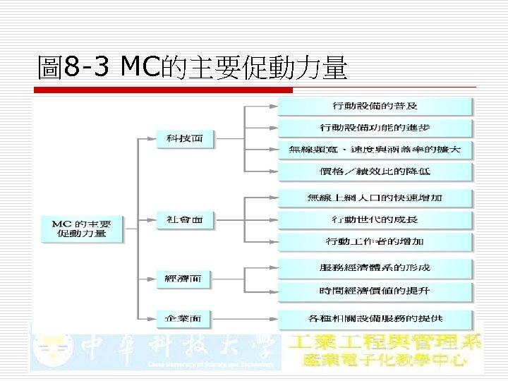 圖 8 -3 MC的主要促動力量