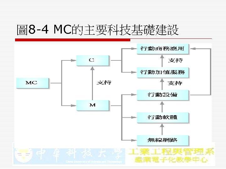 圖 8 -4 MC的主要科技基礎建設