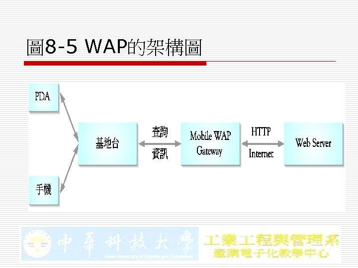 圖 8 -5 WAP的架構圖