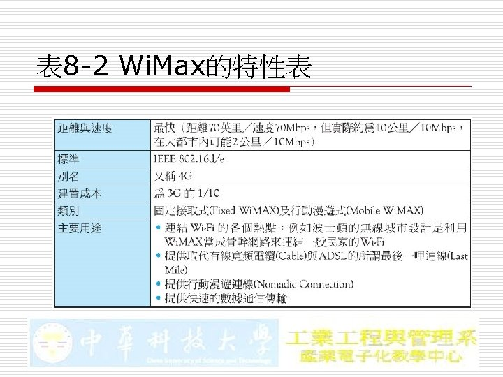 表 8 -2 Wi. Max的特性表