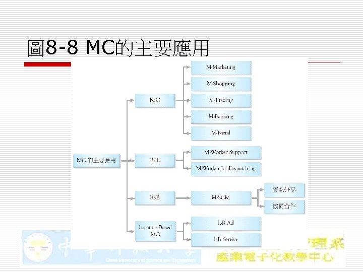 圖 8 -8 MC的主要應用