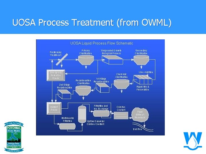 UOSA Process Treatment (from OWML)