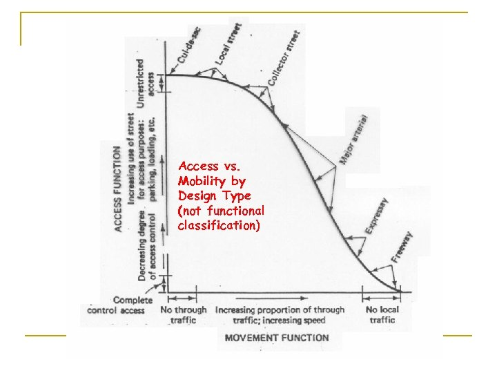 Access vs. Mobility by Design Type (not functional classification)