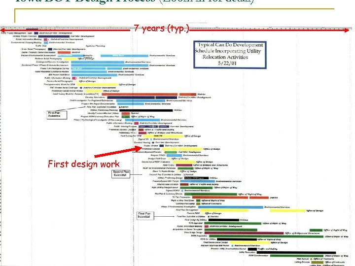 Iowa DOT Design Process (Zoom in for detail) 7 years (typ. ) First design