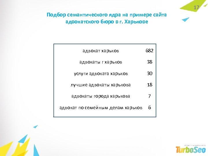 Подбор семантического ядра на примере сайта адвокатского бюро в г. Харькове адвокат харьков 682