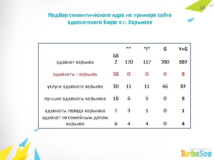 18 Подбор семантического ядра на примере сайта адвокатского бюро в г. Харькове