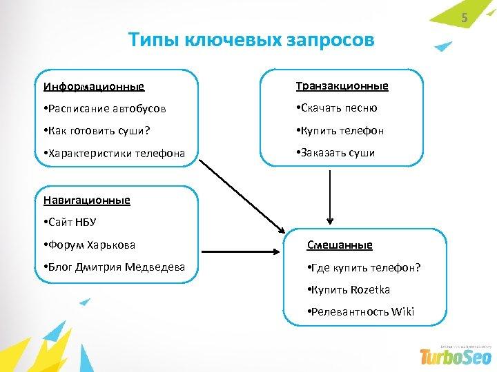Типы ключевых запросов Информационные Транзакционные • Расписание автобусов • Скачать песню • Как готовить