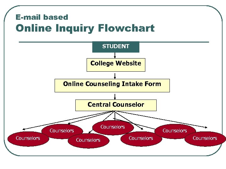 E-mail based Online Inquiry Flowchart STUDENT College Website Online Counseling Intake Form Central Counselors