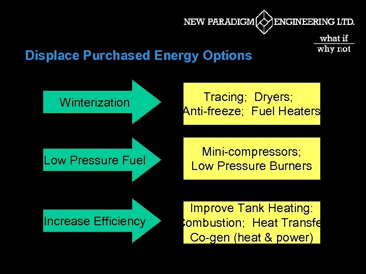 Displace Purchased Energy Options Winterization Tracing; Dryers; Anti-freeze; Fuel Heaters Low Pressure Fuel Mini-compressors;