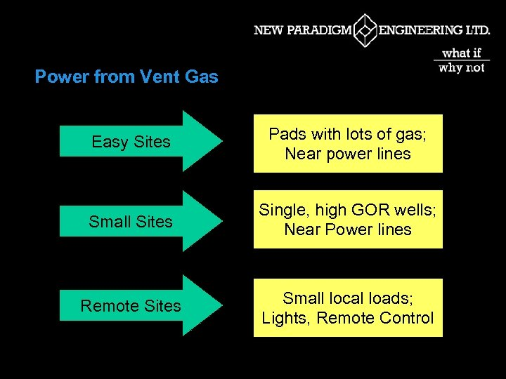 Power from Vent Gas Easy Sites Pads with lots of gas; Near power lines