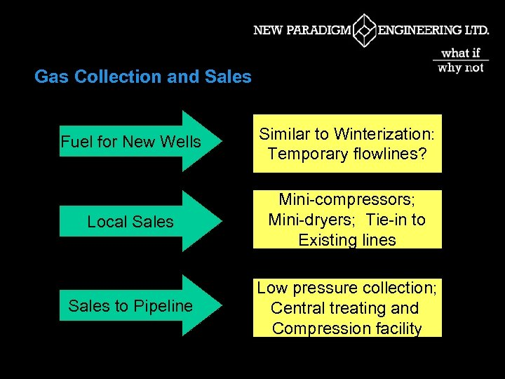 Gas Collection and Sales Fuel for New Wells Similar to Winterization: Temporary flowlines? Local