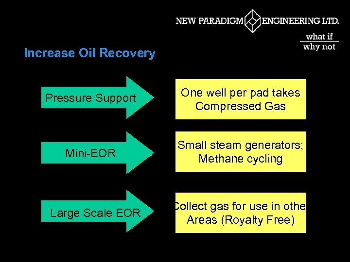 Increase Oil Recovery Pressure Support One well per pad takes Compressed Gas Mini-EOR Small
