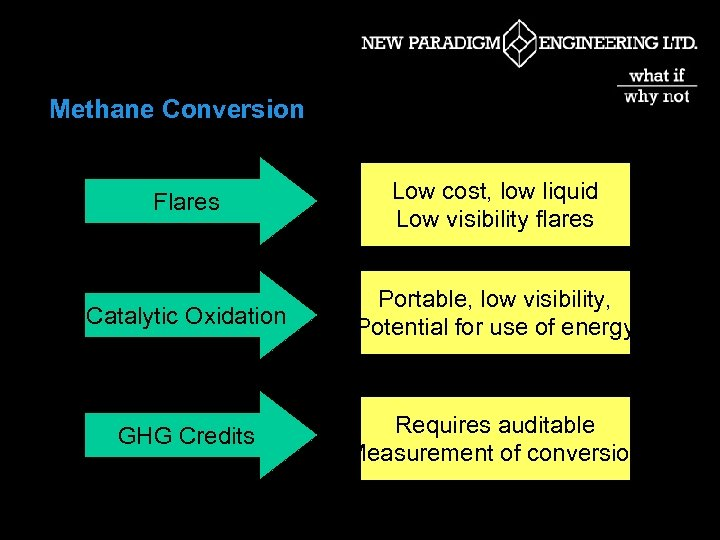 Methane Conversion Flares Low cost, low liquid Low visibility flares Catalytic Oxidation Portable, low
