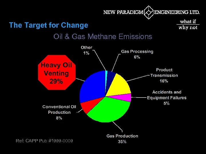 The Target for Change Oil & Gas Methane Emissions Heavy Oil Venting 29% Ref: