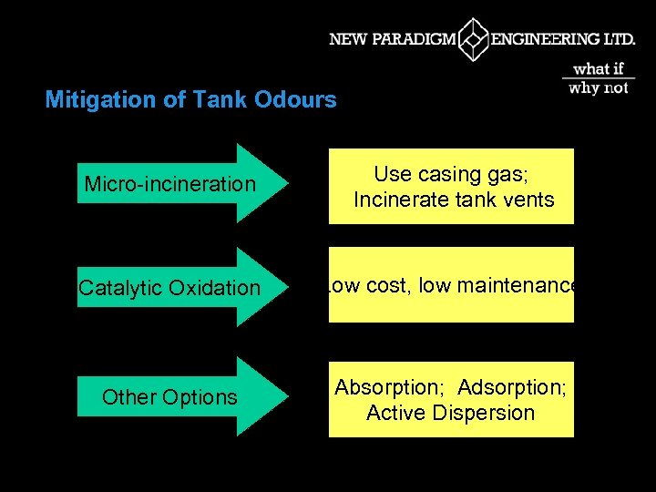 Mitigation of Tank Odours Micro-incineration Use casing gas; Incinerate tank vents Catalytic Oxidation Low