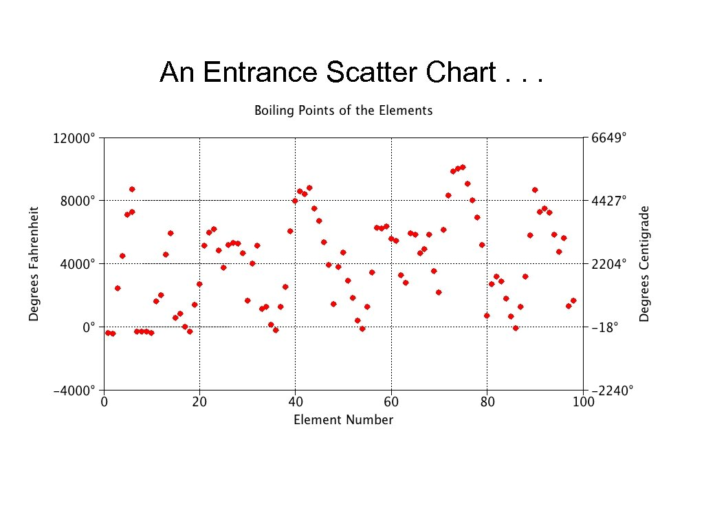 An Entrance Scatter Chart. . .