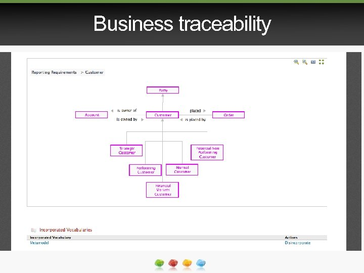 Business traceability