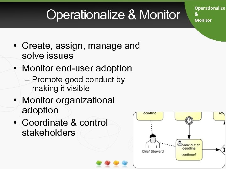 Operationalize & Monitor • Create, assign, manage and solve issues • Monitor end-user adoption