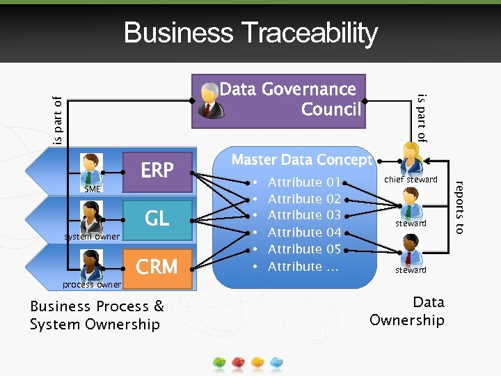 Business Traceability is part of system owner process owner GL CRM Business Process &