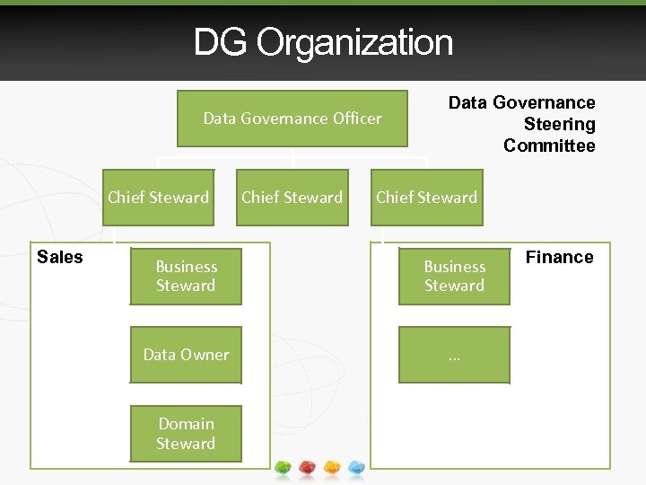 DG Organization Data Governance Officer Chief Steward Sales Chief Steward Data Governance Steering Committee