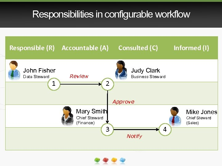 Responsibilities in configurable workflow Responsible (R) Accountable (A) John Fisher Data Steward 1 Review