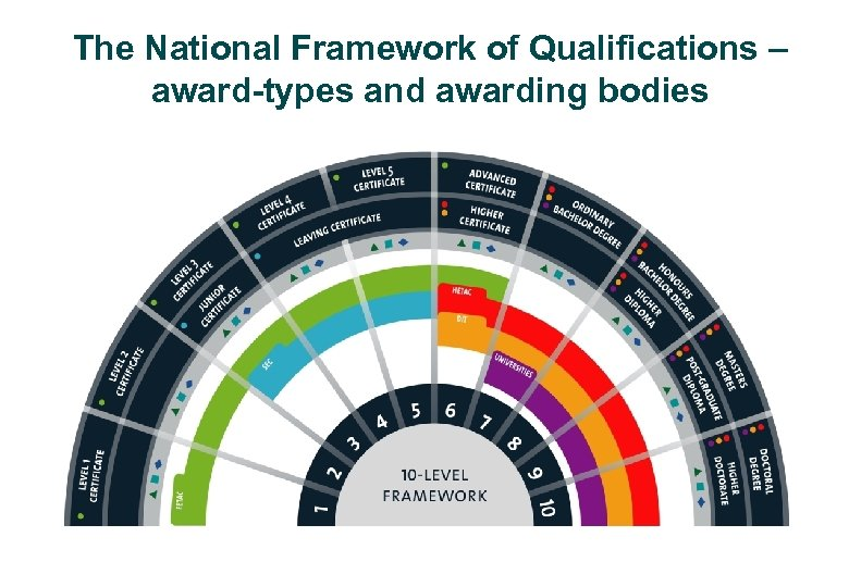 The National Framework of Qualifications – award-types and awarding bodies