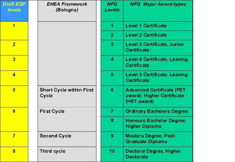 Draft EQF levels EHEA Framework (Bologna) 1 NFQ Levels NFQ Major Award-types 1 Level