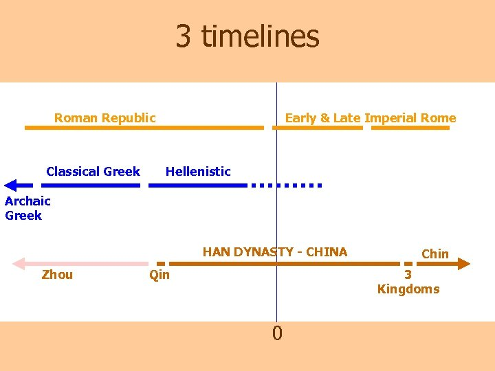3 timelines Roman Republic Classical Greek Early & Late Imperial Rome Hellenistic Archaic Greek