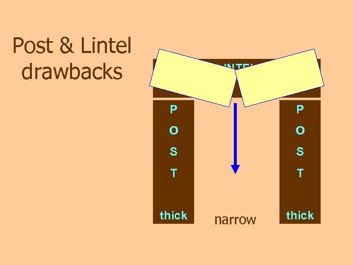 Post & Lintel drawbacks LINTEL P P O O S S T T thick