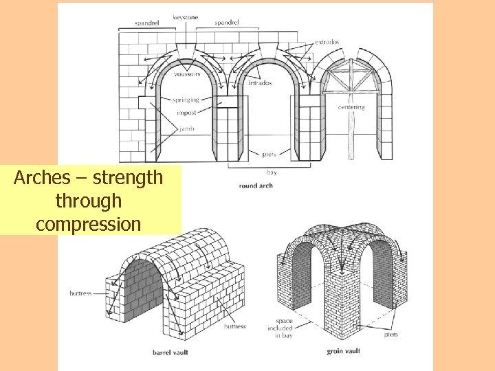 Arches – strength through compression