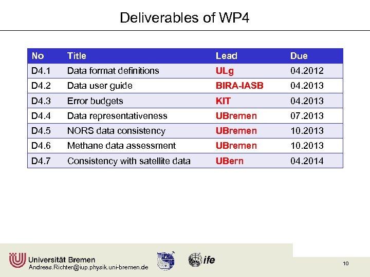 Deliverables of WP 4 No Title Lead Due D 4. 1 Data format definitions