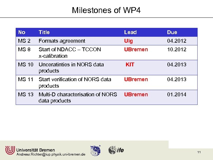 Milestones of WP 4 No Title Lead Due MS 2 Formats agreement Ulg 04.