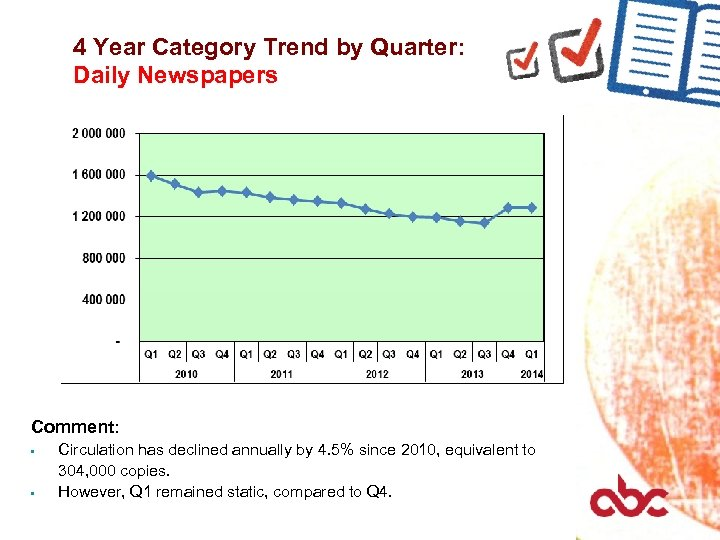4 Year Category Trend by Quarter: Daily Newspapers Comment: Circulation has declined annually by