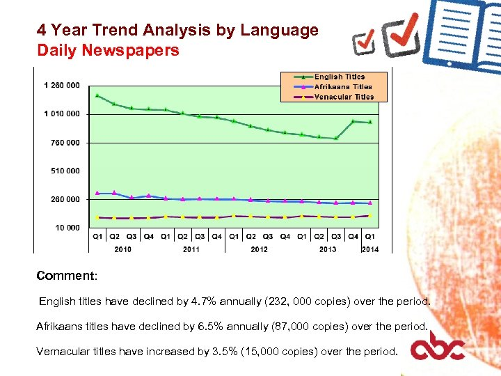 4 Year Trend Analysis by Language Daily Newspapers Comment: English titles have declined by