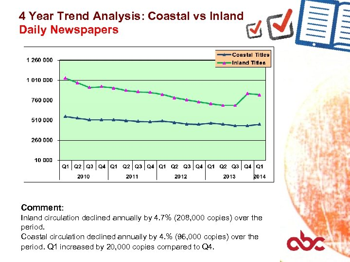 4 Year Trend Analysis: Coastal vs Inland Daily Newspapers Comment: Inland circulation declined annually