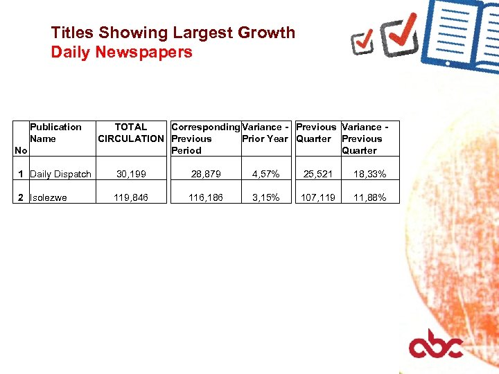 Titles Showing Largest Growth Daily Newspapers Publication Name No TOTAL Corresponding Variance - Previous