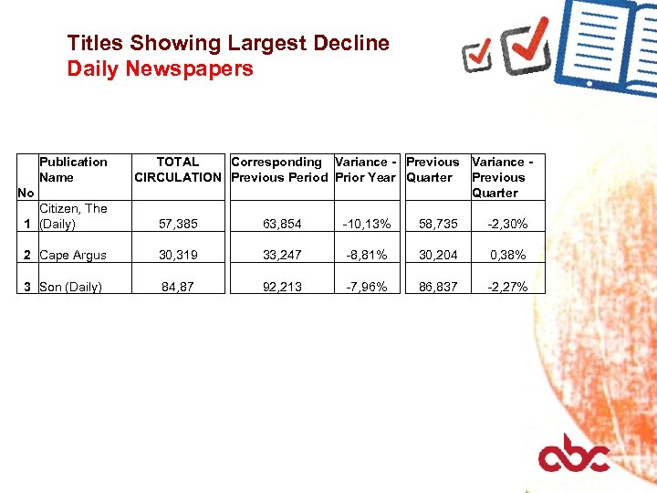 Titles Showing Largest Decline Daily Newspapers Publication Name No TOTAL Corresponding Variance - Previous