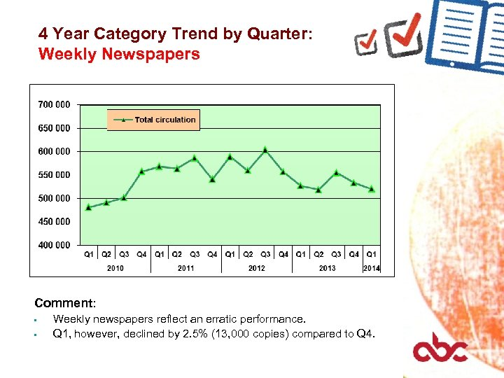 4 Year Category Trend by Quarter: Weekly Newspapers Comment: • • Weekly newspapers reflect