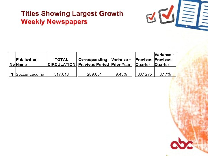 Titles Showing Largest Growth Weekly Newspapers Publication No Name 1 Soccer Laduma TOTAL Corresponding