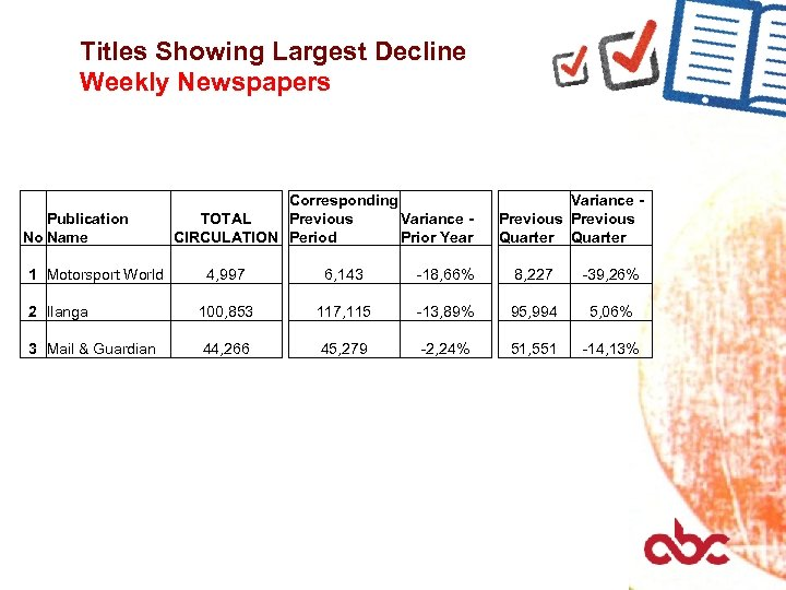 Titles Showing Largest Decline Weekly Newspapers Publication No Name 1 Motorsport World Corresponding TOTAL