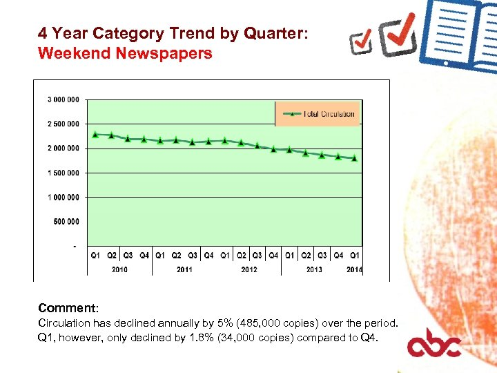 4 Year Category Trend by Quarter: Weekend Newspapers Comment: Circulation has declined annually by