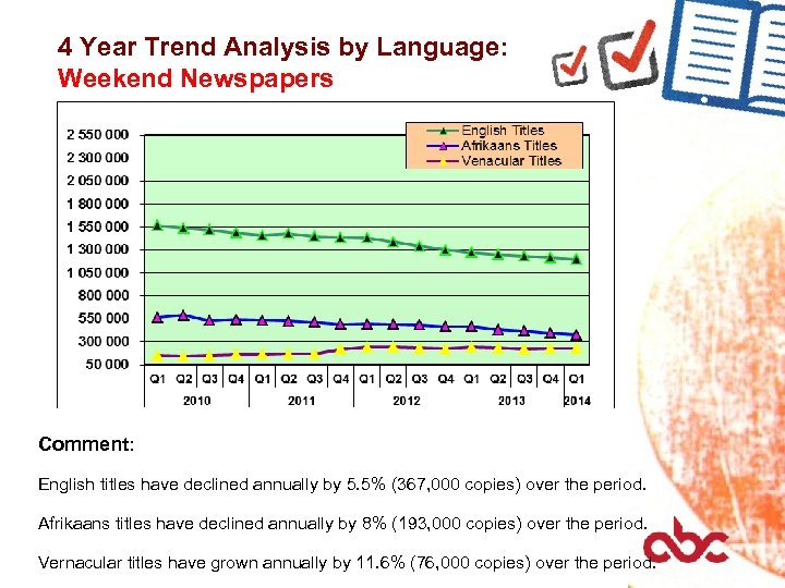 4 Year Trend Analysis by Language: Weekend Newspapers Comment: English titles have declined annually