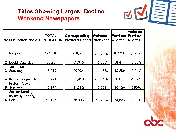 Titles Showing Largest Decline Weekend Newspapers Variance TOTAL Corresponding Variance - Previous No Publication